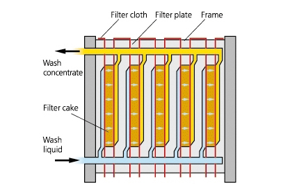 Filter cake washing in a plate and frame filter press