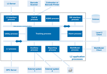 Structure of ALM-MS Level 2 application processes