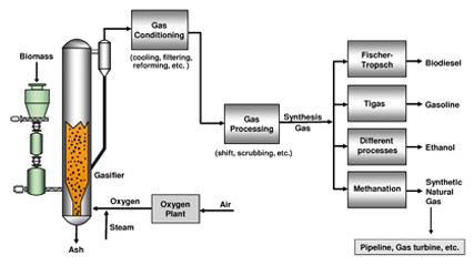 Schema of synthesis gas production