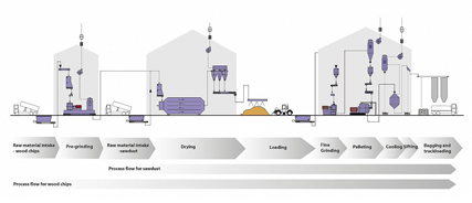 Process flow  conversion of wood chips and sawdust into wood pellets