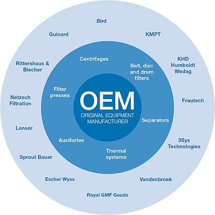 OEM manufacturer