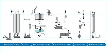 Aqua feed production